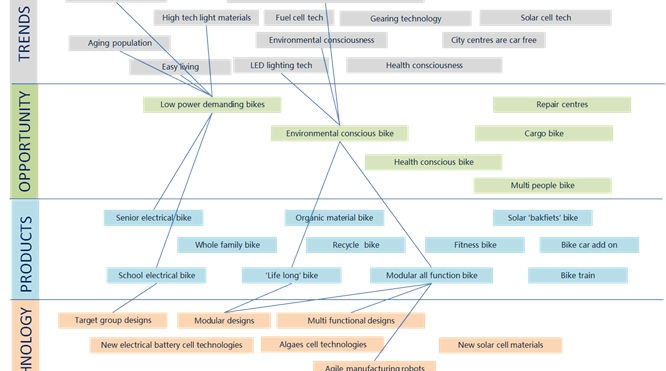 Business Technology Roadmapping proces implementatie